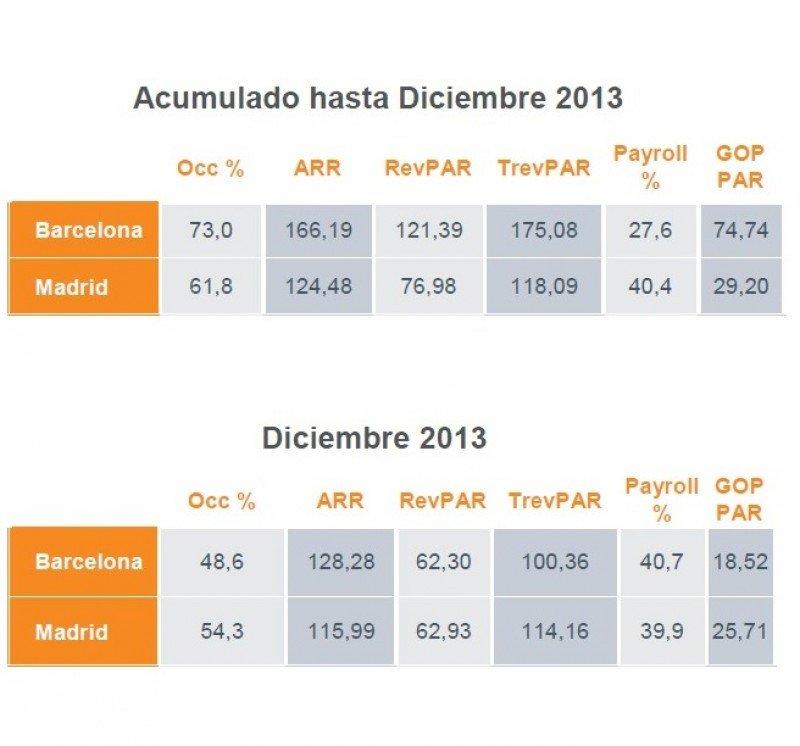 Disparidad de resultados entre los hoteles de Madrid y Barcelona durante 2013