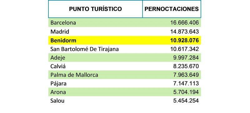 Tabla pernoctaciones 2013 por punto turístico. Fuente: HOSBEC.