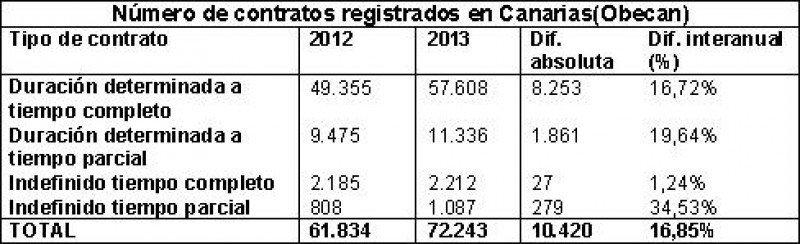 Número de contratos registrados en Canarias según las estadísticas de Obecan. Fuente: Ashotel.