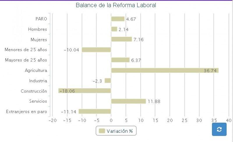 Evolución del mercado laboral.