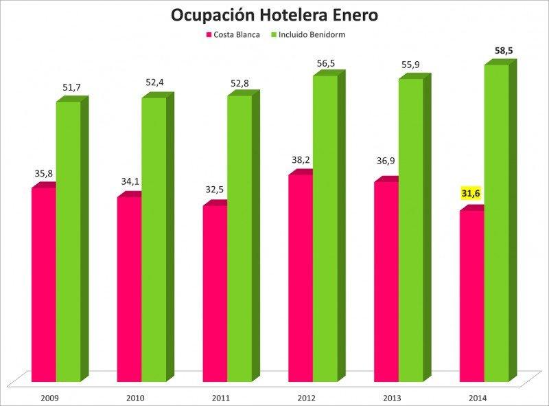 Tabla comparativa de la ocupación hotelera en la Costa Blanca, sin incluir Benidorm e incluyéndolo. Fuente: HOSBEC.