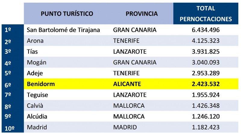 Benidorm es el sexto destino por número de pernoctaciones en apartamentos turísticos, sólo por detrás de los municipios canarios. Fuente: ABECTUR.
