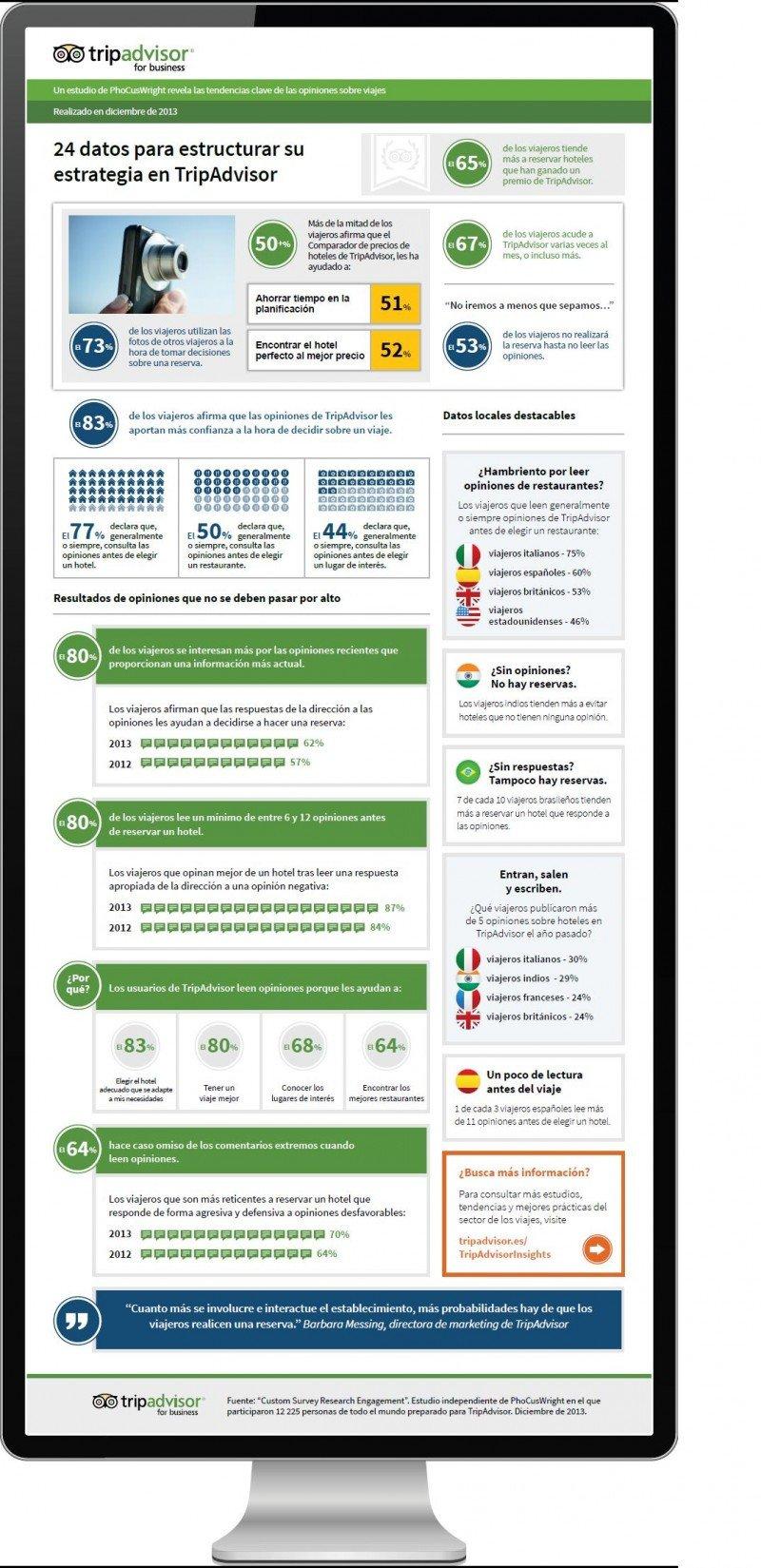 Infografía de TripAdvisor sobre la fiabilidad de los comentarios de los viajeros.