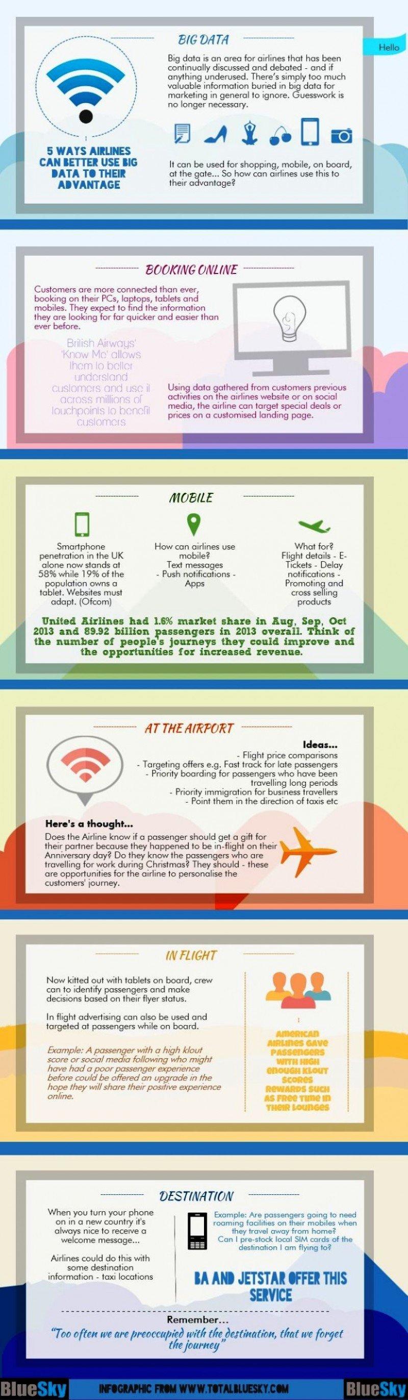 Infografía: 5 formas en que las aerolíneas pueden sacar provecho del Big Data