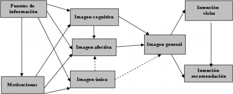 Modelo a contrastar del proceso de formación de la imagen de un destino turístico. Fuente:  Llodra-Riera (2013) a partir de los modelos de Beerli y Martin (2004), Seabra et al., (2007) y Qu et al. (2011)