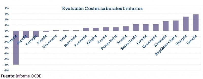 Evolución de los costes laborales. (Click para aumentar la imagen)