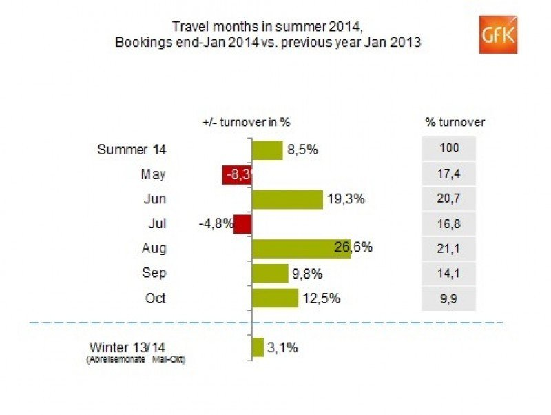 Las reservas para el verano en las agencias alemanas se elevan un  8,5%