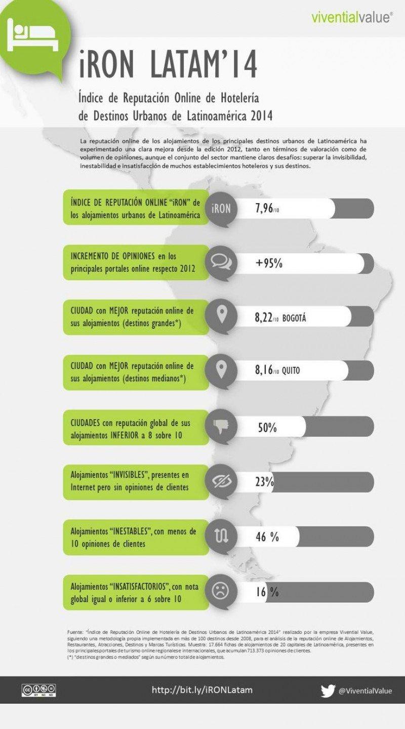 Mejor reputación online para los hoteles de Latinoamérica