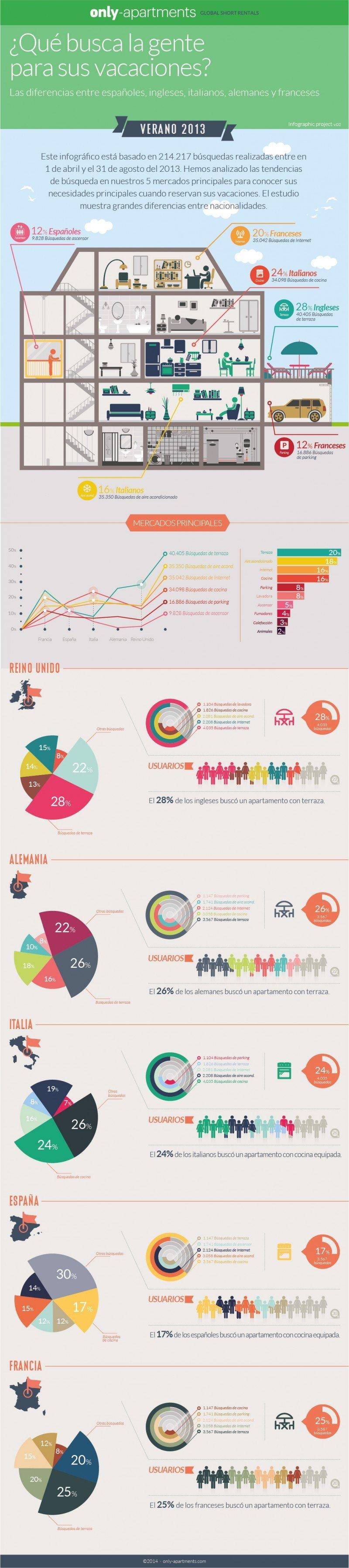 Infografía de las tendencias de búsqueda de los cinco principales mercados europeos.