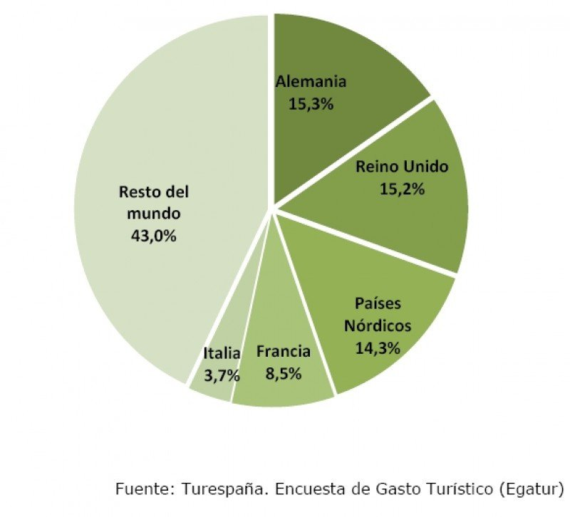 Distribución del gasto turístico.