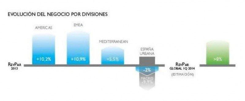 Evolución del RevPar por divisiones de Meliá. Fuente: Meliá Hotels International.