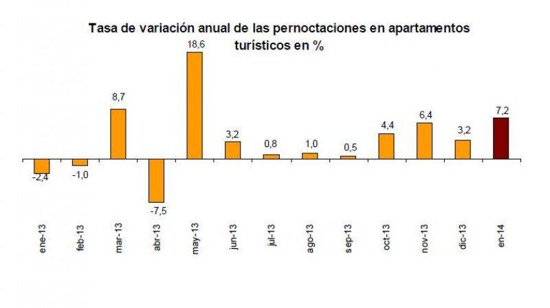 Las pernoctaciones en apartamentos turísticos registraron en enero su segundo mayor incremento desde mayo.