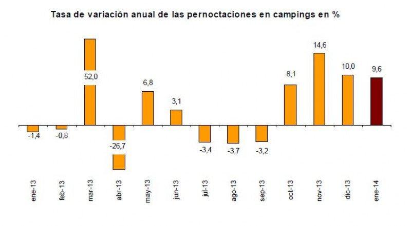 Los campings han experimentado el mayor aumento en pernoctaciones de los alojamientos extrahoteleros en enero, un 9,6%.
