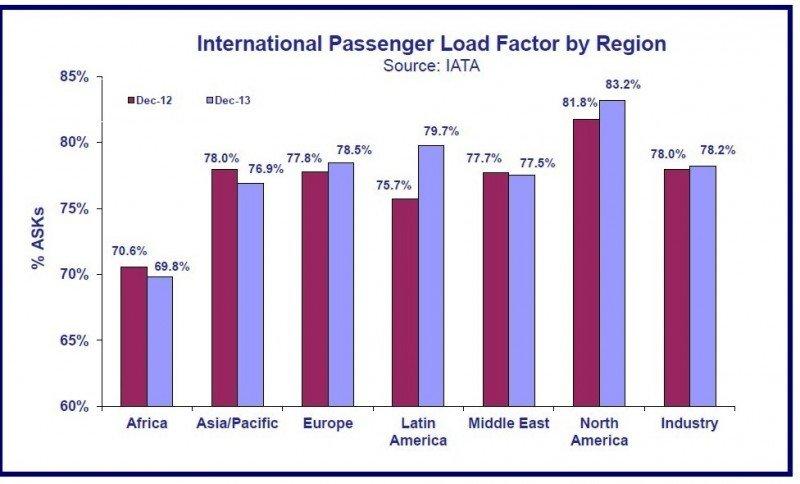 Factor de ocupación en vuelos internacionales, por región, Comparativo 2012-2013. Fuente: IATA