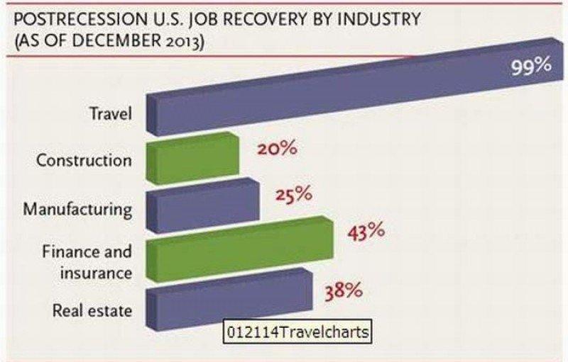 Puestos de trabajo recuperados por sector en Estados Unidos. Fuente: Visit USA Uruguay
