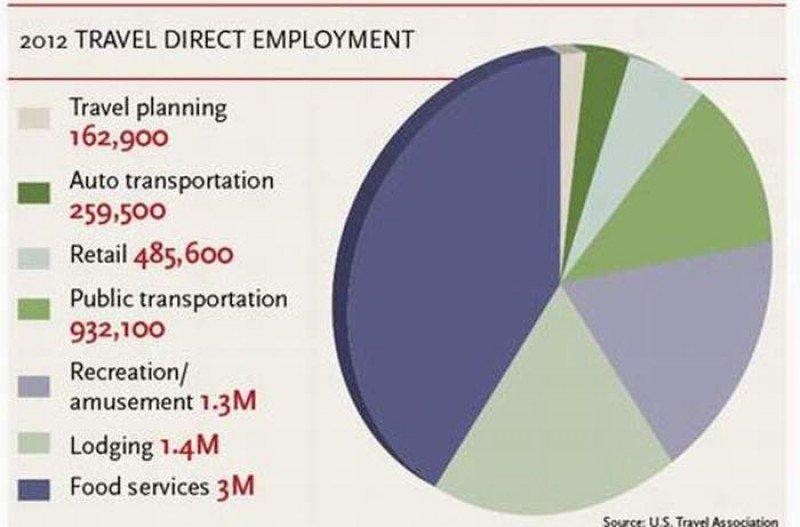 Empleo por sectores en la industria del turismo de EE.UU.