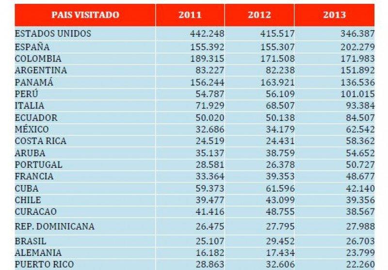 Salida de venezolanos al exterior del 2011-2013. (Fuente: MINTUR)