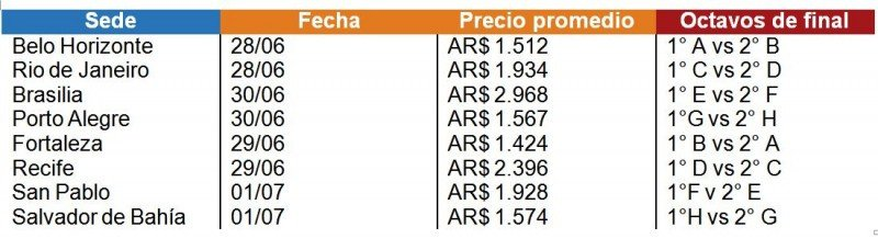 Belo Horizonte tendrá la noche más barata en octavos.