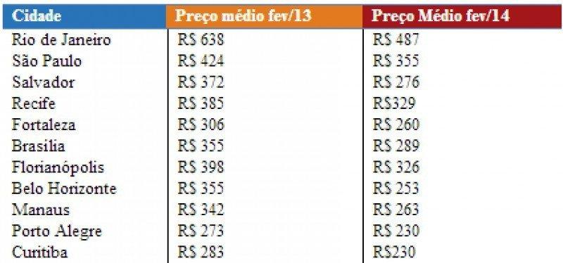 Comparativo de precios promedio en algunas ciudades brasileñas, febrero 2013 / febrero 2014. Precios en reales.