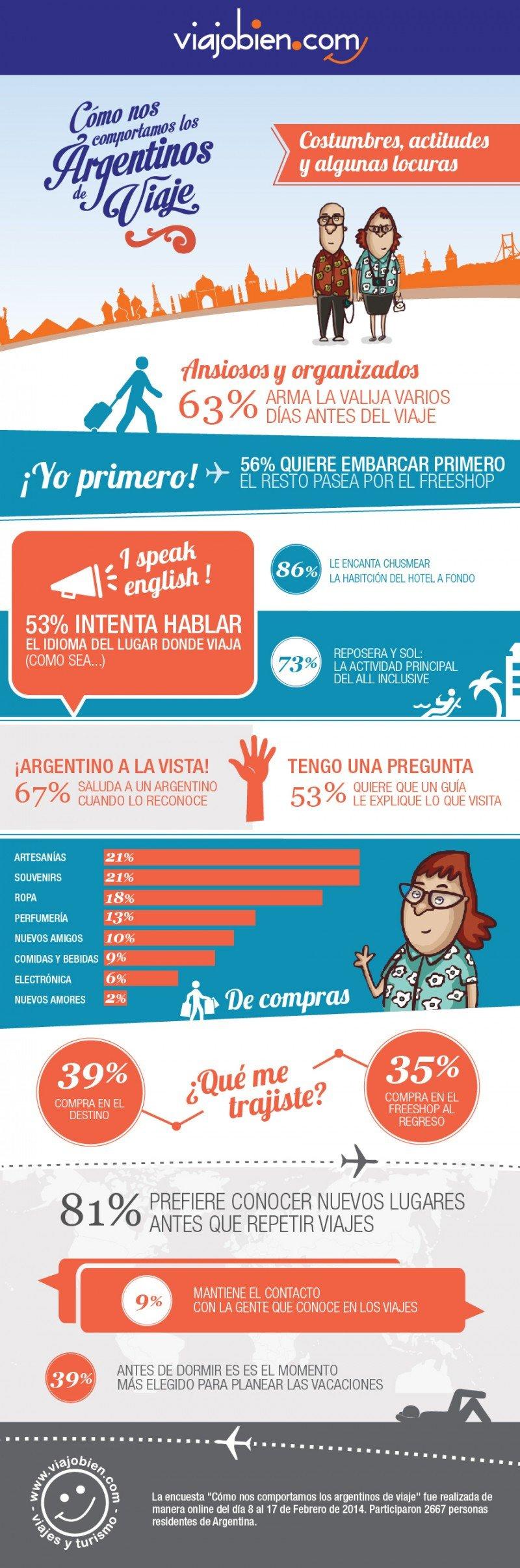 Infografía: ¿cómo son los argentinos de viaje?