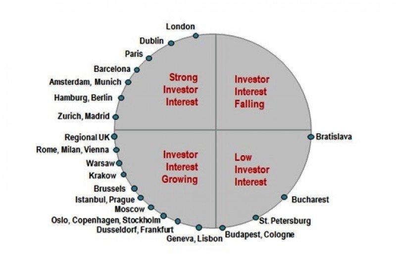 Los mercados europeos en recuperación suman atractivo para los inversores oportunistas