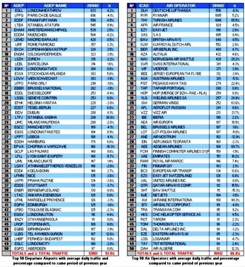Aeropuertos y aerolíneas, número de operaciones y variación mensual.