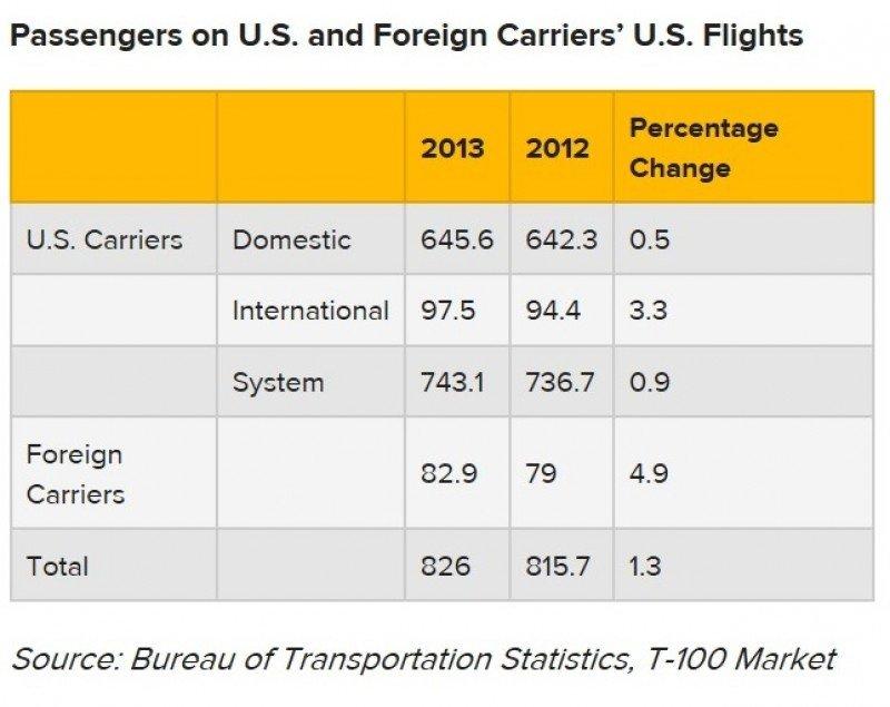 Cifras de tráficos de aerolíneas estadounidenses y extranjeras en rutas con y en Estados Unidos (tabla elaborada por Skift).