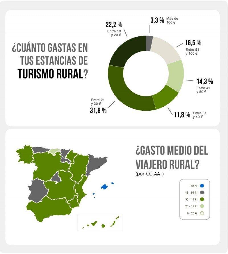 Gráficos del estudio sobre el gasto del turista rural, realizado por el Observatorio del Turismo Rural.