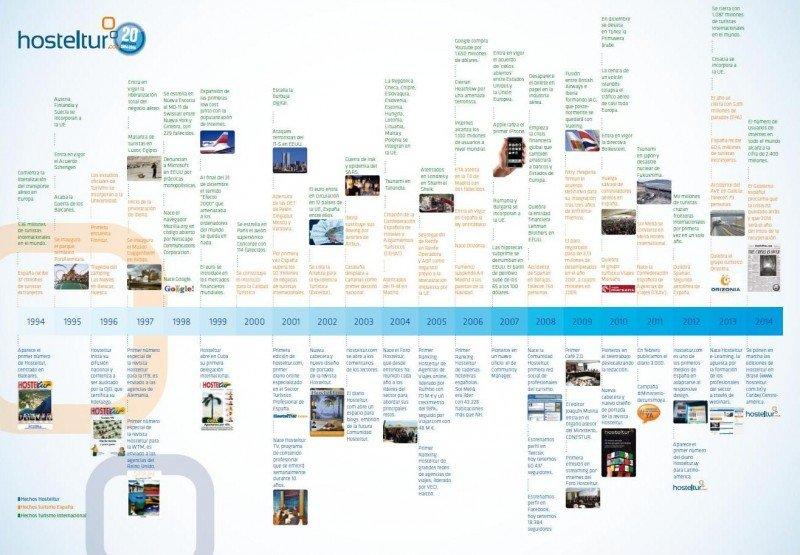 El timeline paralelo del turismo mundial y de HOSTELTUR. Puede descargarlo en pdf el final del artículo.