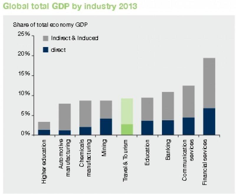 Distribución del PIB mundial por sectores.