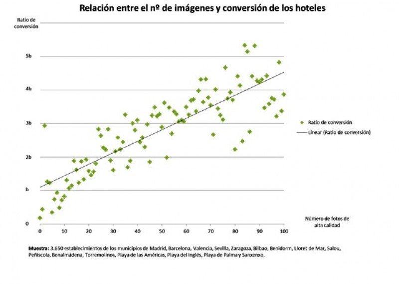 A mayor número de imágenes de los hoteles, mayor conversión en ventas