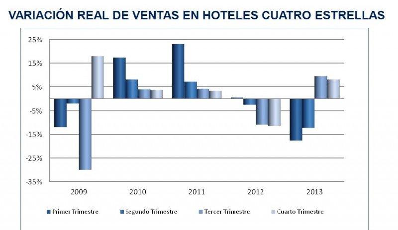 Desempeño de ventas en hoteles cuatro estrellas. Fuente: CNCS