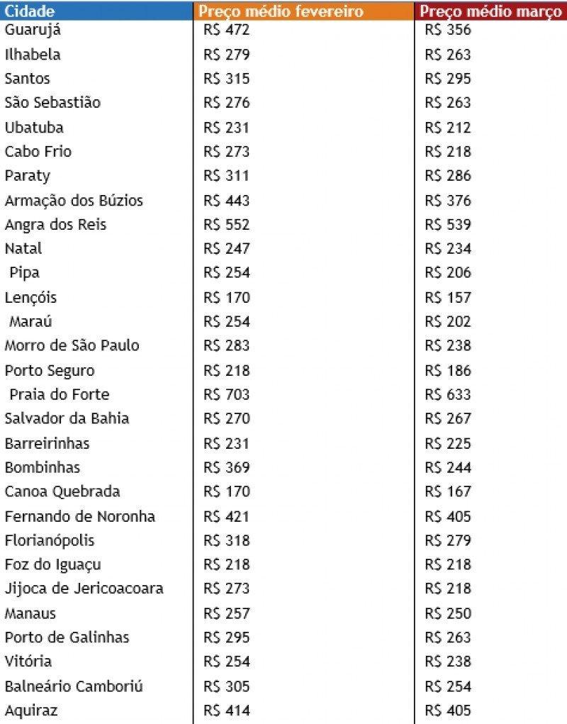 Precios promedio de hoteles en destinos de playa de Brasil; comparativo febrero-marzo 2014.