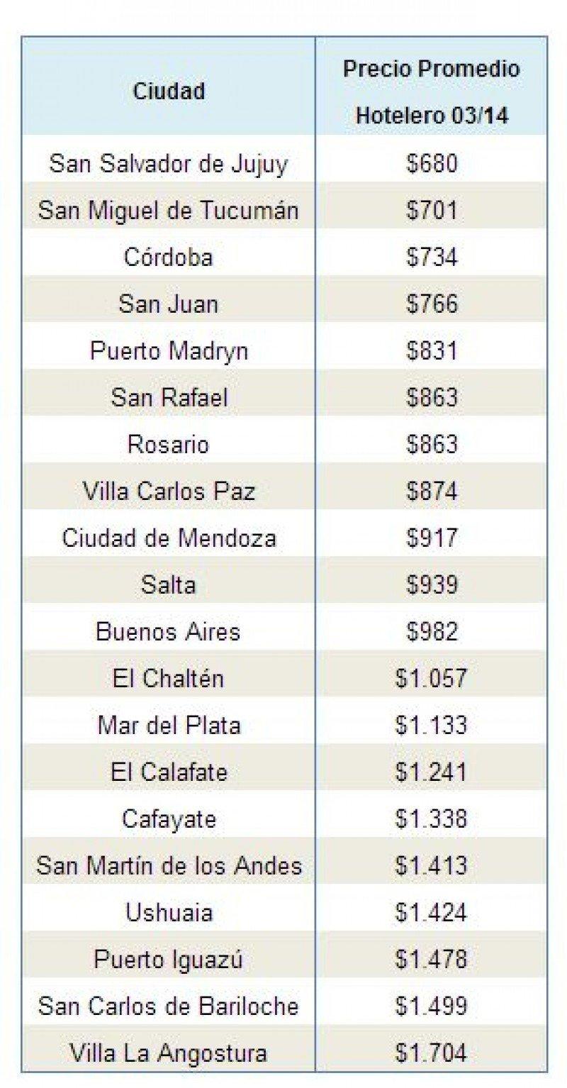 Promedios de alojamiento por ciudades, expresado en pesos argentinos. (Fuente: Trivago).