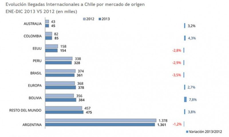 Evolución principales mercados (Fuente: FEDETUR).