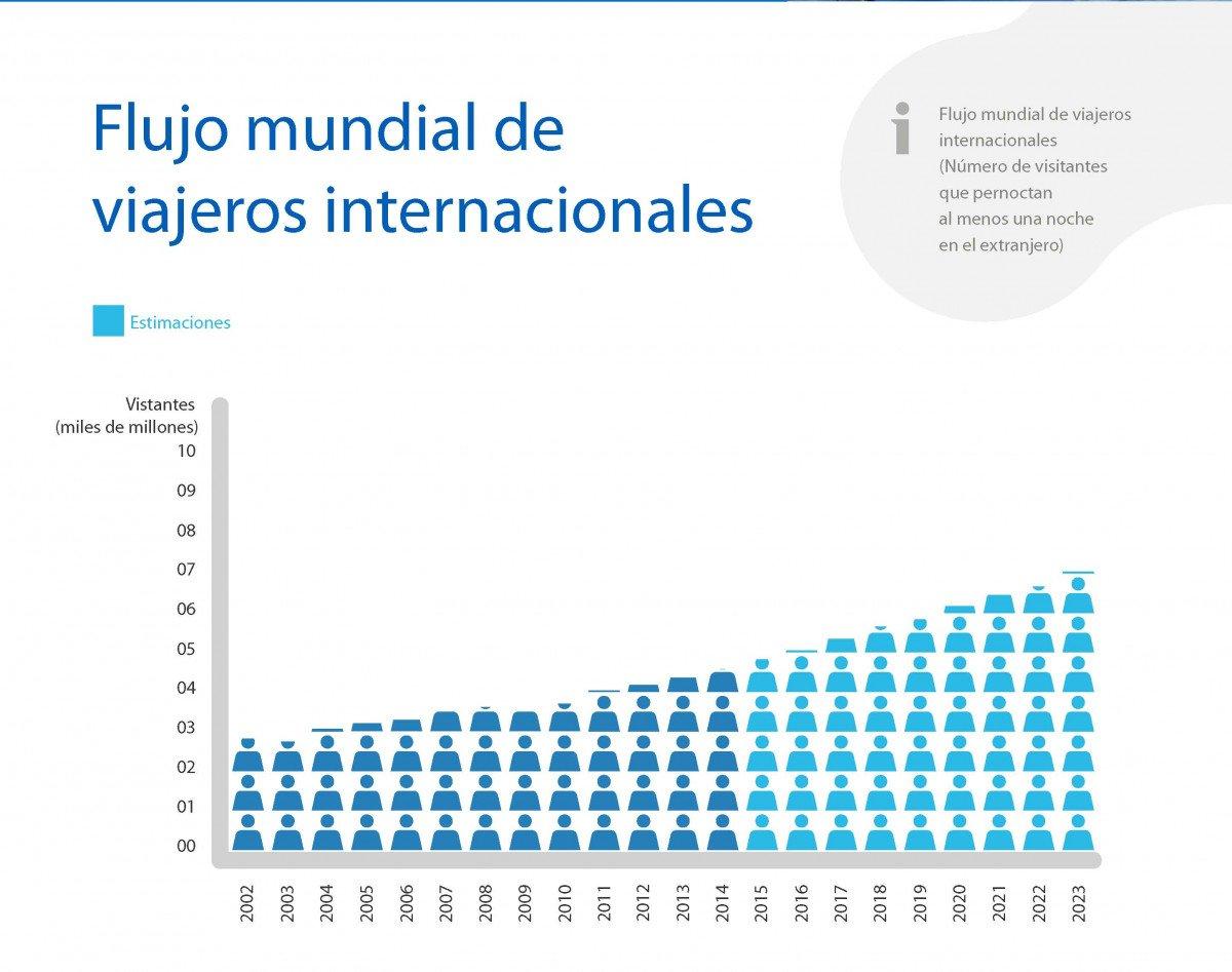 Previsión de desplazamientos de viajeros internacionales hasta 2023.