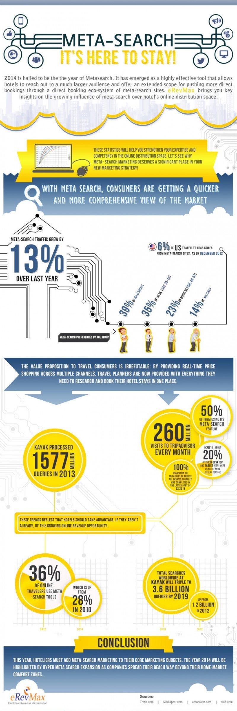 Infografía: Los metabuscadores aumentan su influencia en 2014