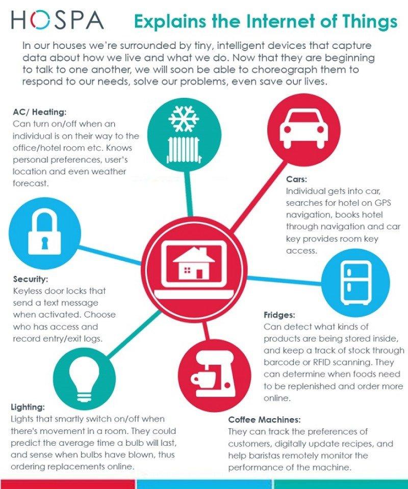 Utilidades del internet de las cosas aplicado a la vida cotidiana. Fuente: HOSPA.