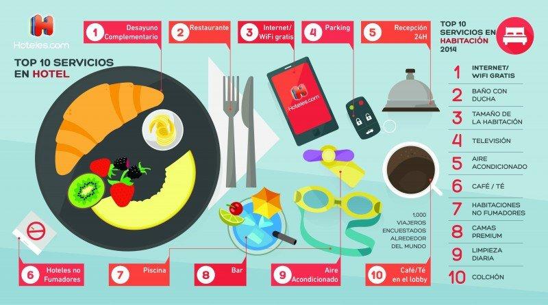 Los clientes prefieren el desayuno incluido al wifi gratis