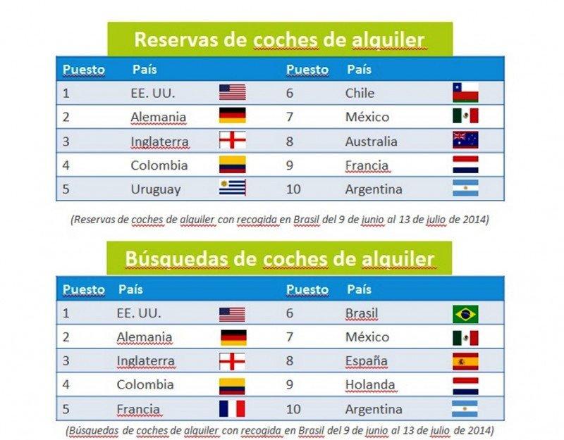 Infografía: Las reservas mundiales de rent a car se disparan para el Mundial