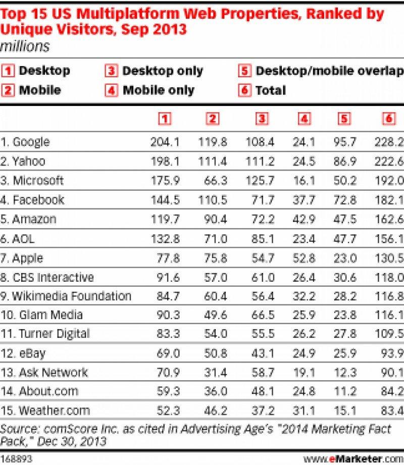 Ranking de visitantes únicos multiplataforma de las 15 primeras webs en Estados Unidos. Fuente: comScore.