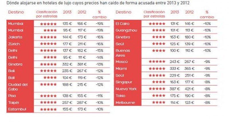 Ranking de destinos donde más han caído los precios en hoteles de 5 y 4 estrellas en 2013. Fuente: Hoteles.com. (Hacer click en la imagen para hacer más grande).