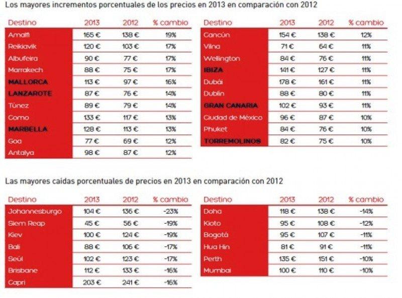Baleares, Canarias y Costa del Sol destacan por sus altos precios hoteleros