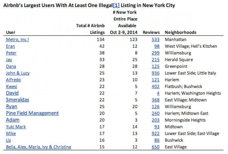 Ranking de los propietarios con mayor número de anuncios de apartamentos en Airbnb en Nueva York.