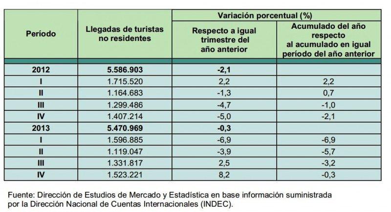 Número de turistas ingresados a Argentina en 2012 y 2013. CLICK PARA AMPLIAR