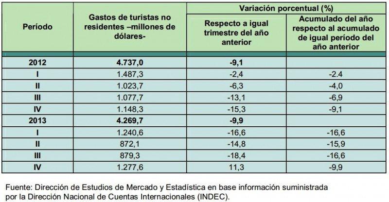 Gasto de turistas en Argentina 2012-2013. CLICK PARA AMPLIAR