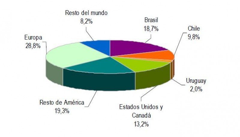 Turistas que visitaron Argentina según residencia habitual. (Fuente: INDEC).
