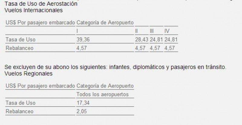 Tasa de Uso de Aerostación para pasajeros de vuelos internacionales y regionales. (Fuente: Boletín Oficial).
