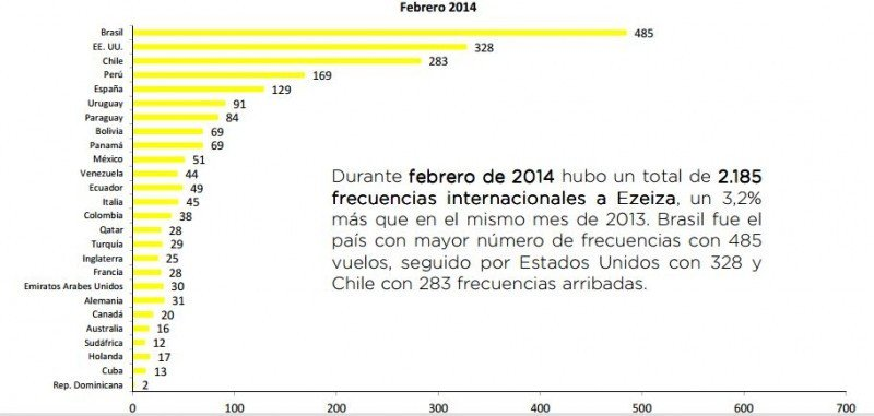 Frecuencias mensuales hacia Ezeiza. (Fuente: Observatorio Turístico Buenos Aires).