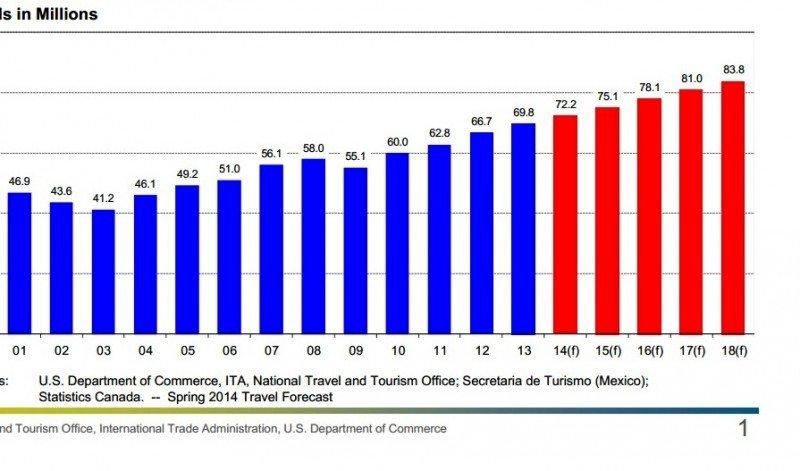 Proyecciones de crecimiento del turismo extranjero en EE.UU. CLICK PARA AMPLIAR